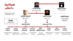 """هيكلية داعش.. كيف تدير """"دولتها الإسلامية"""" من ريع النفط إلى قطع الرؤوس؟"""