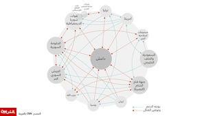 انفوجرافيك: داعش والأسد والمعارضة وإيران وروسيا.. من يقاتل من بسوريا؟