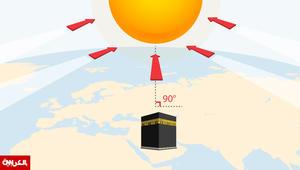 هل تريد معرفة موقع الكعبة واتجاه القبلة من أي مكان؟ انظر إلى الشمس الجمعة