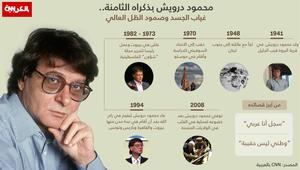الذكرى الثامنة لرحيل الشاعر محمود درويش