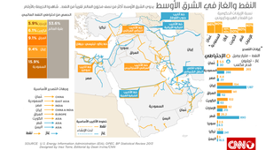 بالأرقام.. كم يحوي الشرق الأوسط من النفط والغاز الطبيعي؟