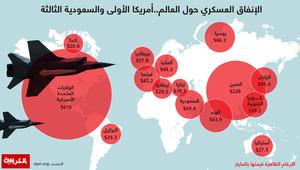 الإنفاق العسكري حول العالم.. أمريكا الأولى والسعودية الثالثة