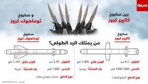 تقرير عالمي عن تجارة الأسلحة: السعودية ثاني أكبر مستورد بالعالم وسط ارتفاع الواردات في الشرق الأوسط.. وأمريكا المُصدّر الأول وصادرات روسيا انخفضت