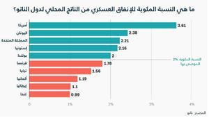 """من هي الدول الأعضاء في الناتو غير المشاركة """"بعدل"""" في الإنفاق العسكري؟"""