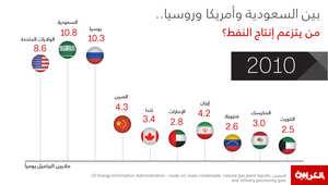 بين السعودية وأمريكا وروسيا.. من ترأس إنتاج النفط حول العالم في العقد الماضي؟