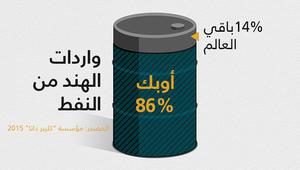 الهند لأوبك: سنأخذ النفط الزائد الذي تضخونه.. وخبراء: قرار منطقي يُفيد الدول التي ليس لديها متسع لتخزين ما تنتج