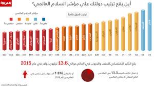 عبر الانفوجرافيك: أين يقع ترتيب دولتك على مؤشر السلام العالمي؟