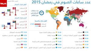 ساعات الصوم برمضان حول العالم.. الأطول بالدنمرك والأقصر بالأرجنتين فأين يقع بلدك؟