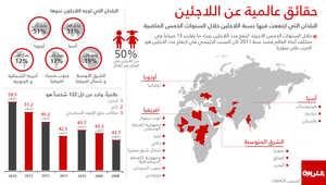 بالأرقام والصور: لاجئو العالم 59 مليونا.. أزمة فاقمتها الحرب السورية وأوروبا الوجه الأولى