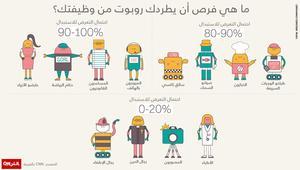 ما هي فرص أن يطردك روبوت من وظيفتك؟
