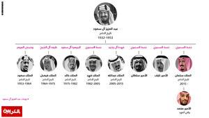 انفوجرافيك: تعرّف على تاريخ ملوك السعودية وتسلسل انتقال الحكم وولاية العهد