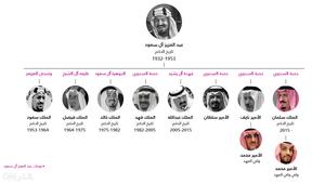 تاريخ الملوك السبعة للمملكة العربية السعودية وتسلسل انتقال الحكم وولاية العهد