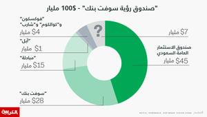 """صندوق دعم السعودية و""""سوفت بنك"""" سيحقق هدف المائة$ مليار"""