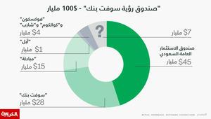 """أين يضع صندوق الدعم السعودي الضخم مع """"سوفت بنك"""" استثمارته؟"""