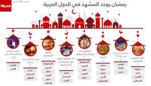 رمضان يوحد المشهد في المدن العربية من المحيط إلى الخليج