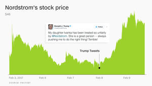 """أسهم """"Nordstrom"""" تتحدى ترامب"""