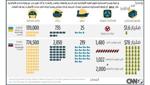 الجيش الروسي ضد الجيش الأوكراني.. من الأقوى؟