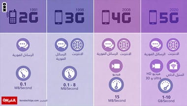 ما هو الفرق بين أجيال الاتصالات المختلفة؟ وما الذي سيميز شبكة 5G؟