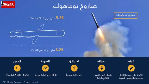 طلب مقارنة Tomahawk-missileX1100