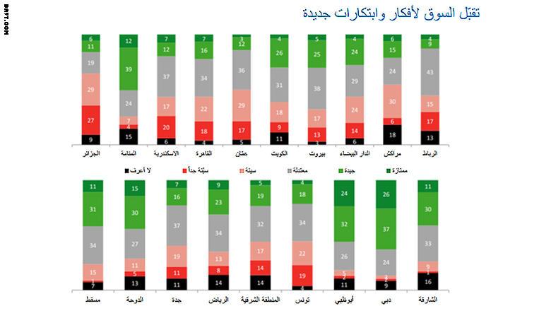 ما هي المدن الأكثر ملائمة للعيش بالشرق الأوسط؟