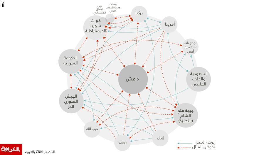 من يُقاتل ضد من في سوريا؟ حاول قراءة هذه الخريطة