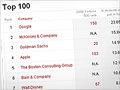 Full list: 100 most desirable employers