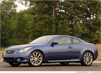 Top 10 Best Resale Value Cars Infiniti G37 3 Cnnmoney Com