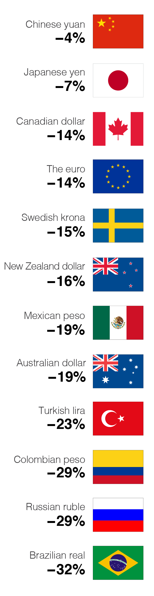 So While China S Sudden Yuan Devaluation In August Rattled Global Markets It Is Worth Noting How Much Currencies Of Many Other Countries Globally