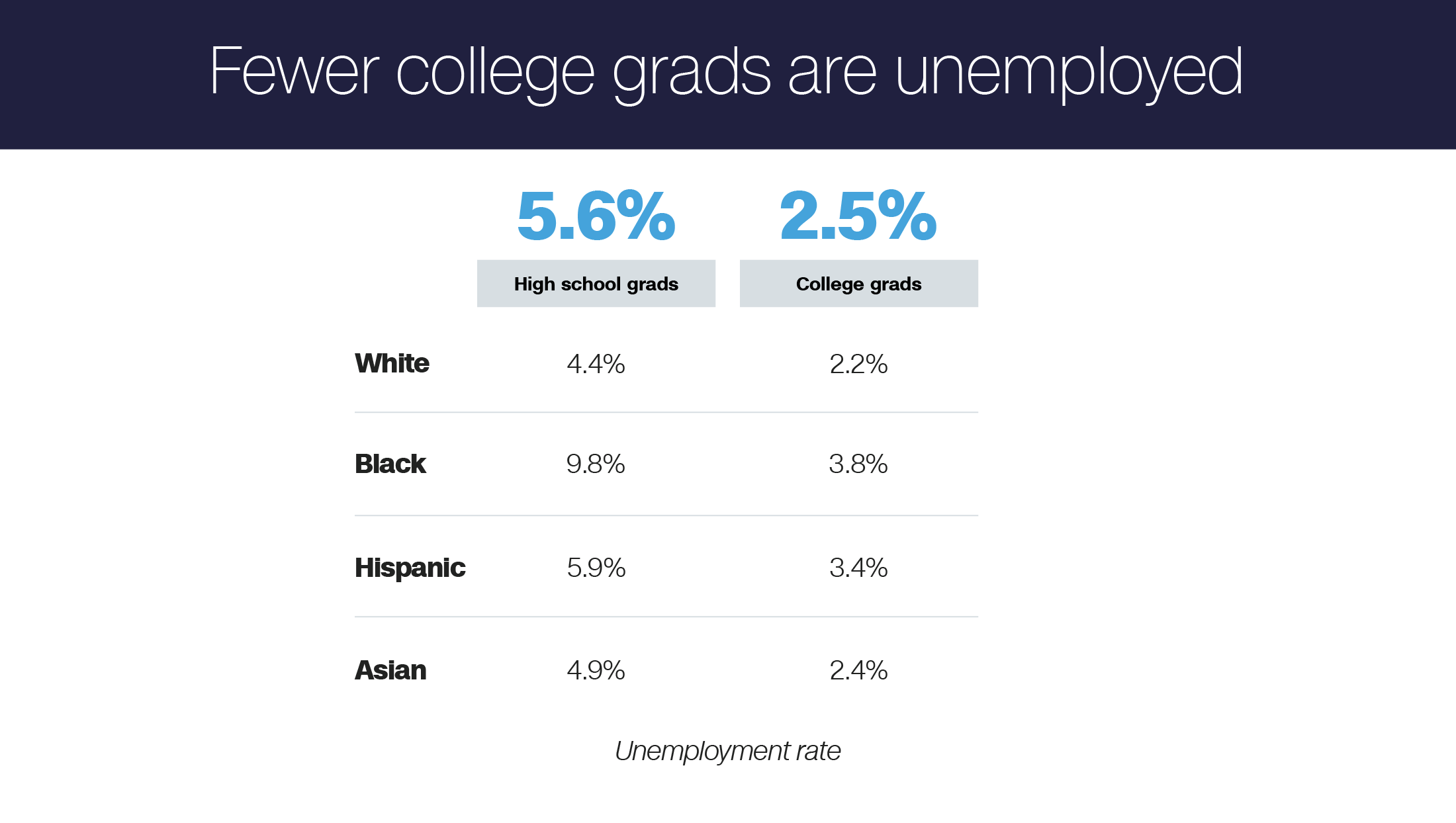 Money Makes Difference Even In >> Just How Much Better Off Are College Grads Anyway Cnnmoney