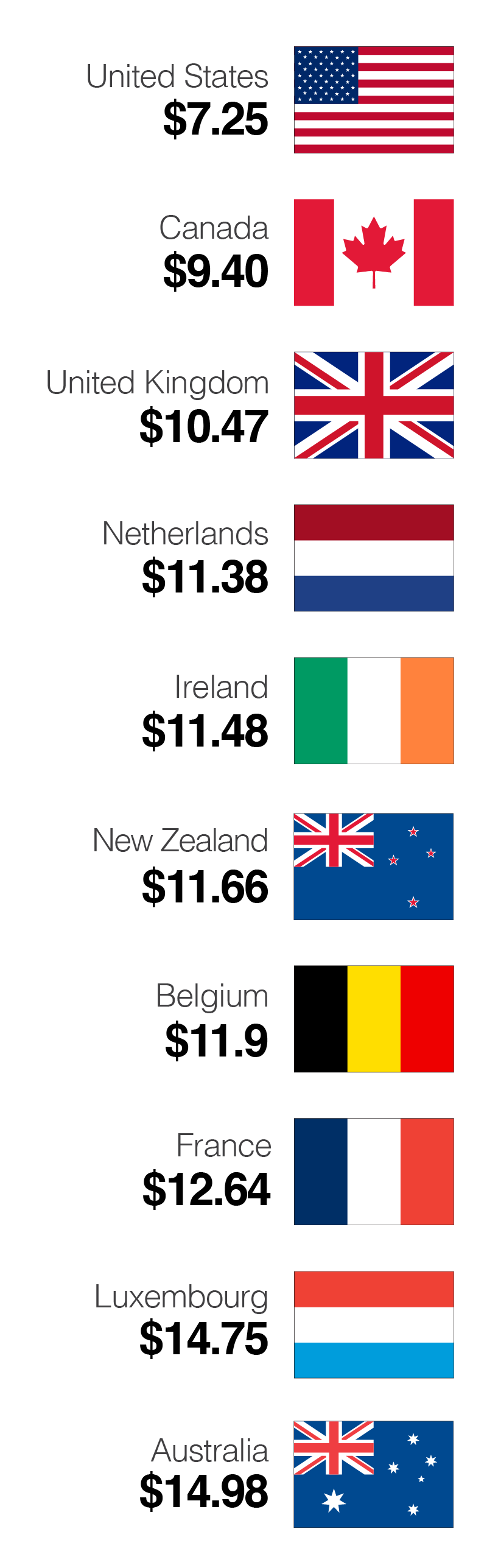 Countries with higher wages than U S  - CNNMoney