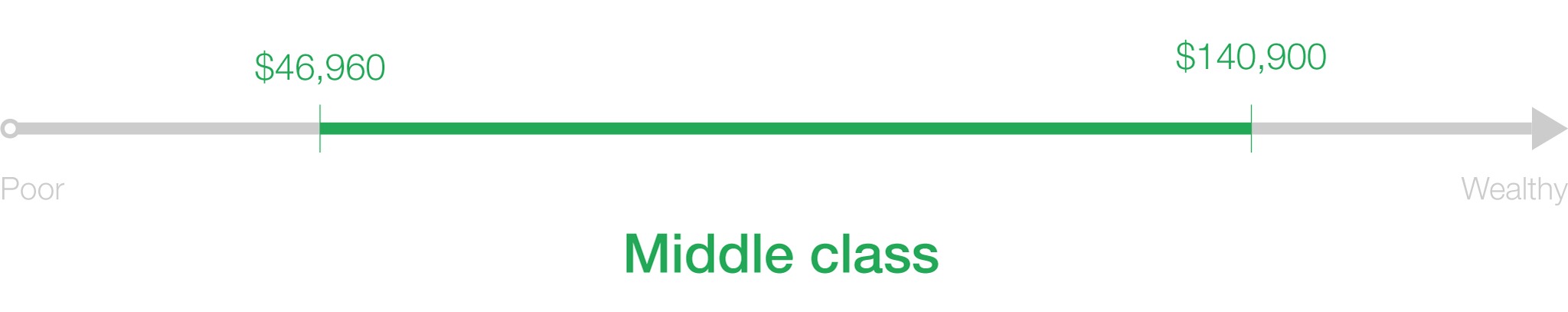 What is middle class, anyway? - CNNMoney
