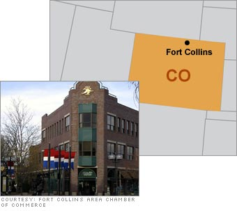 9. Fort Collins, CO