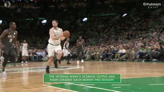 2/19 Putnam Celtics Daily: Hayward On The Rise