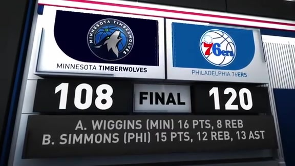 GAME RECAP: Sixers 120, Timberwolves 108
